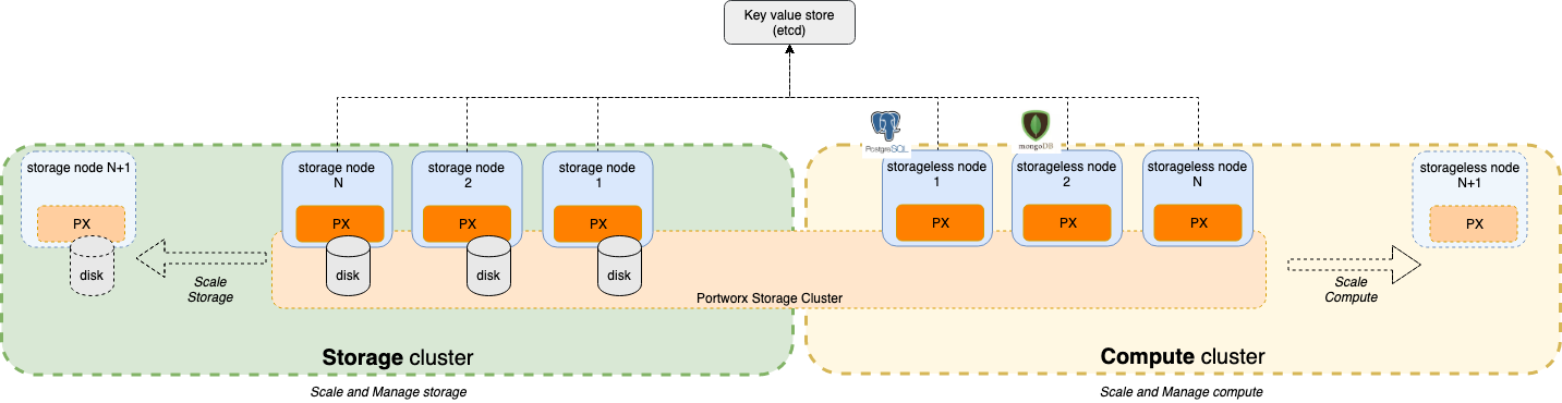 Portworx deployment architecture for cloud